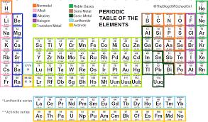 Periodic Table Group 18 Name   Brokeasshome.com