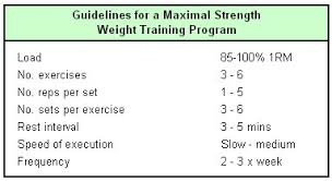 guidelines for designing maximal strength weight programs