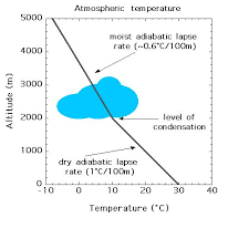 Lapse Rate All About Weather And Climate Atmospheric Lapse Rates