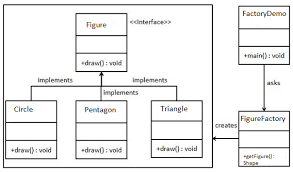 Factory Pattern Java Magnificent Working With Design Patterns In JAVA