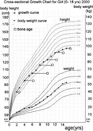 Bone Age Growth Chart Growth Chart The Open And Closed Circles And Closed