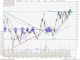Ocbc Bank Share Price Quote Stock Chart Price Target My