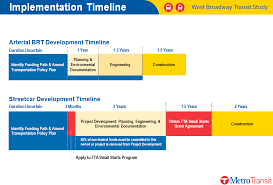 project development timeline project summary and timeline metro transit