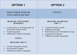 Medicare Comparison Chart Compare Medicare Advantage Plans Cost Enrollment And Benefits