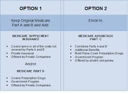 Compare Medicare Advantage Plans Cost Enrollment And Benefits
