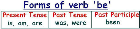 form of be verb english grammar conversion of passive voice sentences in simple
