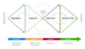 Google Design Sprint Methodology Design Sprint Vs Design Thinking Qvik Design Sprint