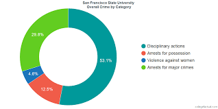 Sfsu Housing Cost Chart How Safe Is San Francisco State University Learn About