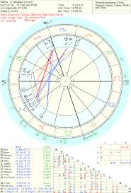 Horoscope Of Abraham Lincoln Natal Chart Of Abraham Lincoln