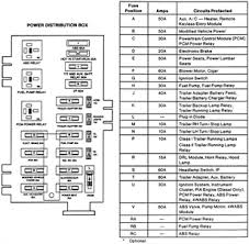 for 01 f150 fuse box solved fuse panel layout f150 2001 fixya typical power distribution box which is located in the