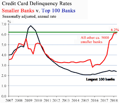Delinquency rates all banks, sa real estate loans consumer loans leases c&i loans agricultural loans total loans and leases; Credit Card Delinquency Rate 7 Download Scientific Diagram
