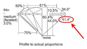Diamond Cut Chart Ideal The Truth About Gia Triple Excellent Diamonds