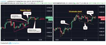 View Btc Continues To Chart Bullish Higher Lows And Higher