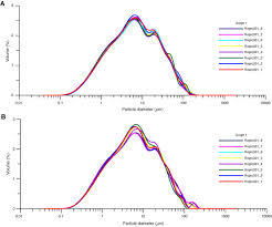 Proc Iodp 314 315 316 Data Report Particle Size Analysis