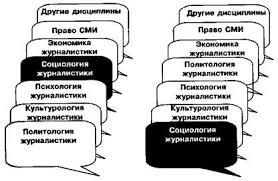 Социология журналистики РАЗДЕЛ i