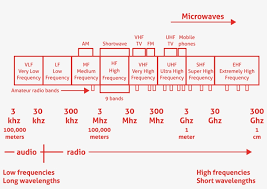 Radio Frequency Chart Radio Frequency Png Image