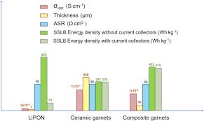 Solid Garnet Batteries Sciencedirect