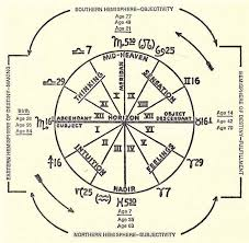 The Astrology Of Personality Chapter Six The Dial Of