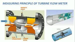 how a gas meter works measuring or working principle of turbine flow meter youtube