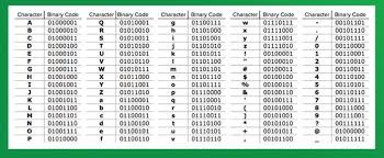 Binary Code Chart Put Your Name In The Comments D Mystic