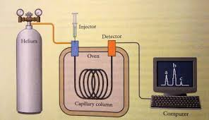 Gas Chromatography Forensic Chemistry