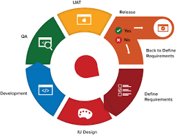 Software Development Life Cycle Phases The Wiredcraft Playbook Software Development Life Cycle Sdlc