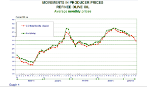 Olive Oil Price Chart Producer Prices Olive Oil March 2018 Olioofficina Globe