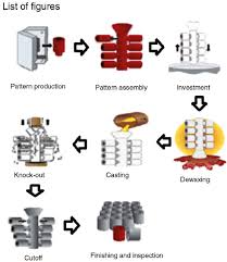 Investment Casting Formulations Development And Characterization Techniques Of