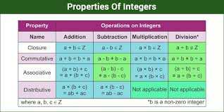 Integers Chart Properties Of Integers Operation With Examples And Questions