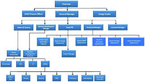 65 Complete Business Chart Of Organization