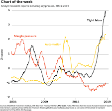 Corporate Profit Margins Chart Our Take On First Quarter Earnings Context Financial