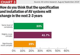 Av Mag Aug Sept19 Research Chart 3 Av Magazine