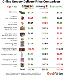 Grocery List Prices Grocery Delivery Wars How Amazon Fresh Instacart And