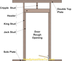 door jamb diagram. Door Jamb Diagram