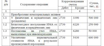 Учет оценка и инвентаризация нематериальных активов НМА в  Динамика приведенных показателей констатирует наличие высокого запаса финансовой прочности В 2011 году данный показатель составлял 170 6%