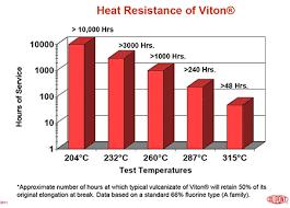 O Ring Temperature Chart Order Viton O Rings Fkm O Rings Online Allorings Com