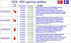 Forex Nok Usd Norwegian Krone Nok Exchange Rates Today