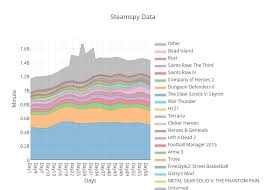 Steamspy Data Filled Line Chart Made By Sirboss_sz Plotly