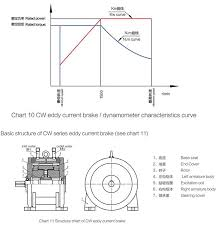 Dynamometer Chart Cw100b Dwz Series Dynamometer Eddy Current Brake With Ce Certified View Dynamometer Eddy Current Brake With Ce Certified Lanmec Product Details From