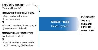 Life Insurance Claims Process Flow Chart Unclaimed Life Insurance Benefits