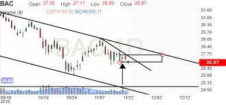 Bac Candlestick Chart Bank Of America Corp Mexico Stock Candlestick Chart Bac