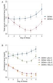 Age And Gender Adjusted Marginal Mean Cholesterol Levels