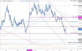 Xauusd Price Chart Xau Usd Technical Outlook Gold Price Relief Or Larger