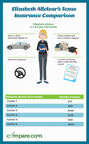 Compare Texas Car Insurance Rates Save Today Compare Com