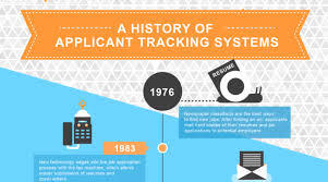 Ats Applicant Tracking System The History Of Applicant Tracking Systems Jobscan Blog