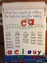 Copy Of Short Vowels And Long Vowels Lessons Tes Teach