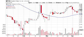 Wter Stock Chart Alkaline Water Company Inc Otcmkts Wter Bounces