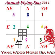 How To Use Flying Star Chart 2014 Flying Star Xuan Kong Annual Analysis For Year Of The
