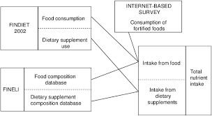 Flow Chart Of Data Used In The Modelling Data Obtained From