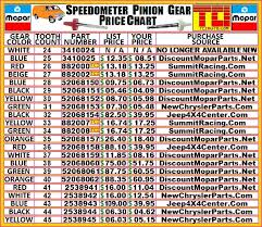 Dodge Speedometer Gear Chart Related Keywords Suggestions